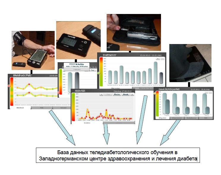 Теледиабетологическое обучение